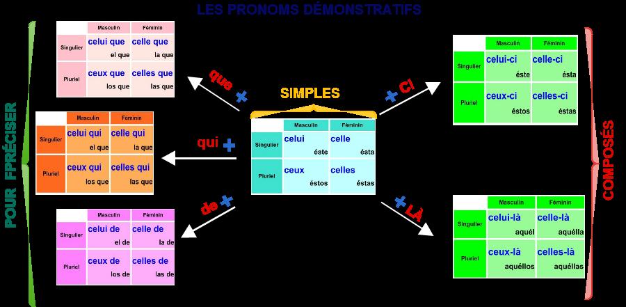 Frances: les pronoms démonstratifs- tableau + exercices