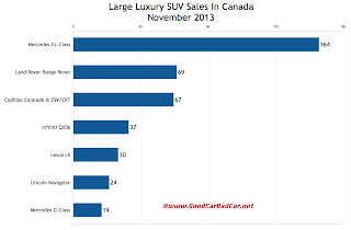 Canada large luxury SUV sales chart November 2013