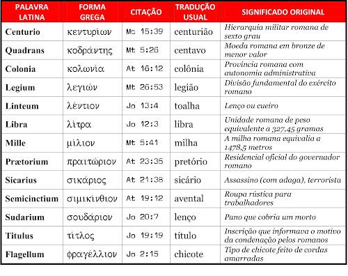 Palavras latinas encontradas no NT grego