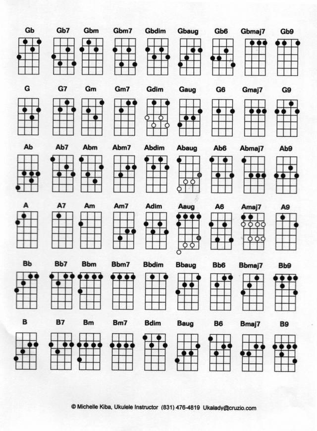 UkuleleScores: Ukulele Jazz Chord Melody arrangements