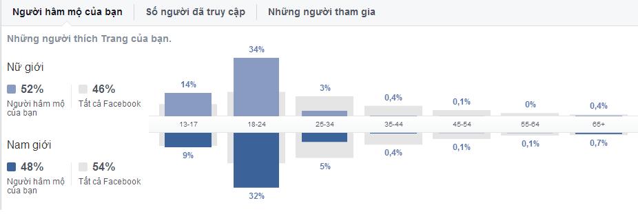 Facebook Insights cung cấp một loạt các dữ liệu khán giả.