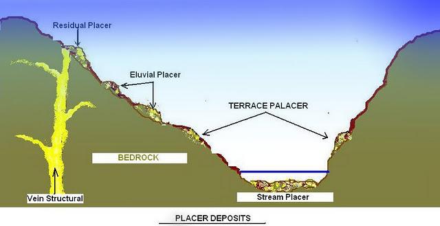 placer deposit | geology | Britannica.com