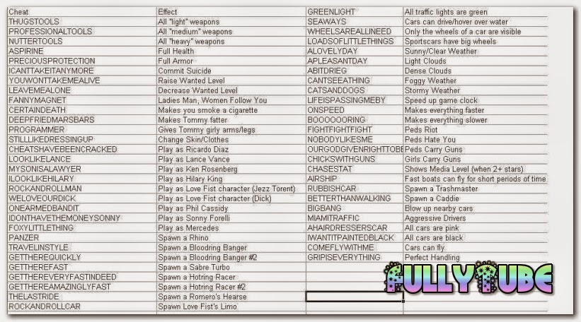 GTA Vice City Cheats Codes