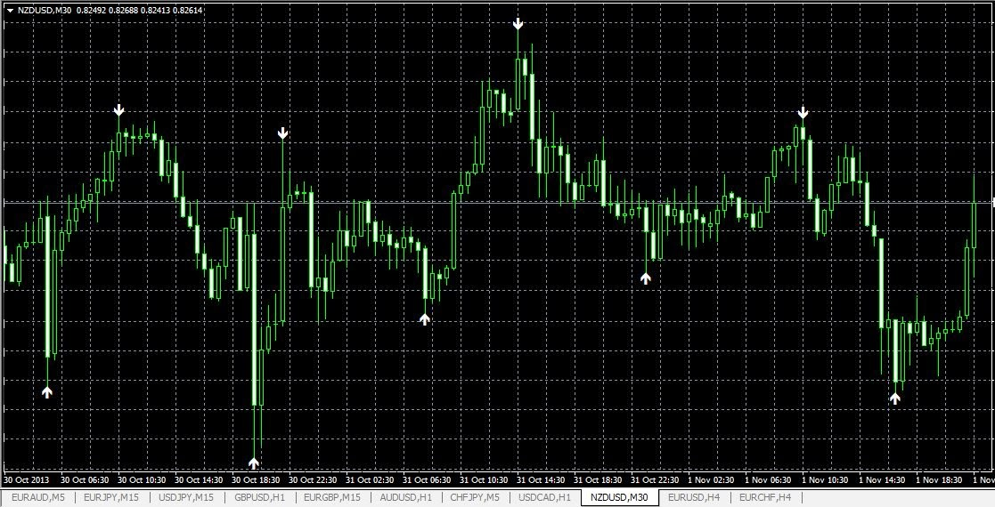 Forex scalping live