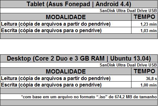 leitura escrita pendrive sandisk ultra dual drive usb tablet desktop arquivo 674 mb