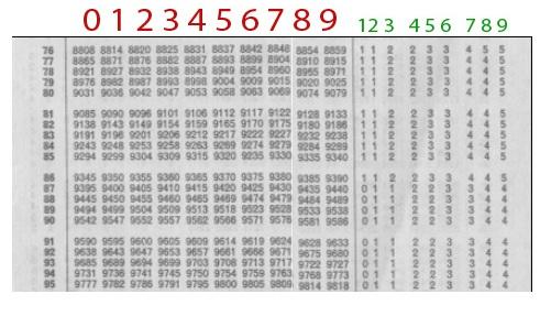 Logarithms Antilogarithms How To Find Logs Antilogs Using Log