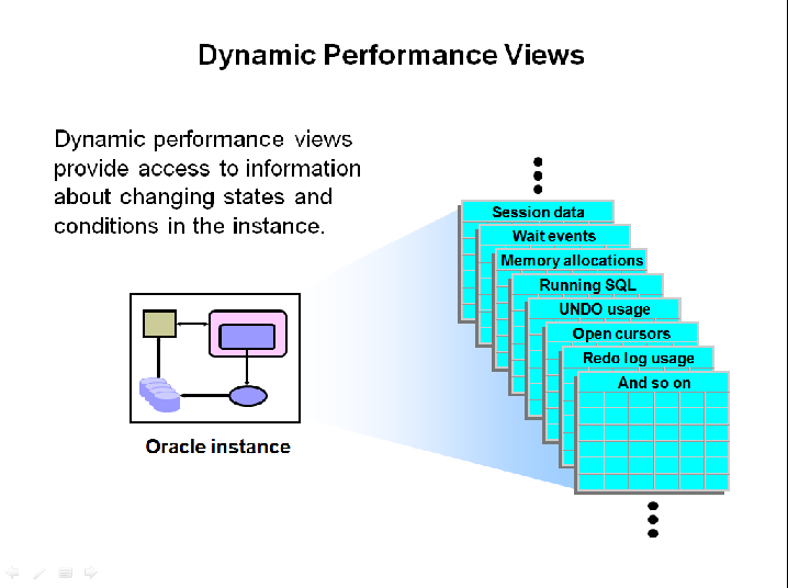 Oracle 11g R2 Performance Tuning : Dynamic Performance Views