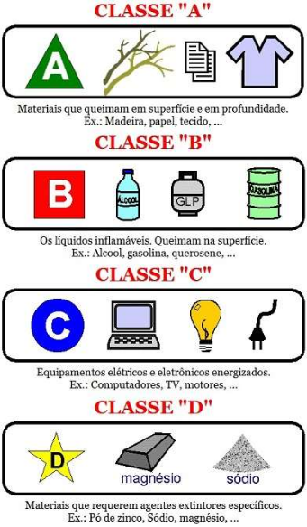 Exemplos de elementos da classe A, B, C e D