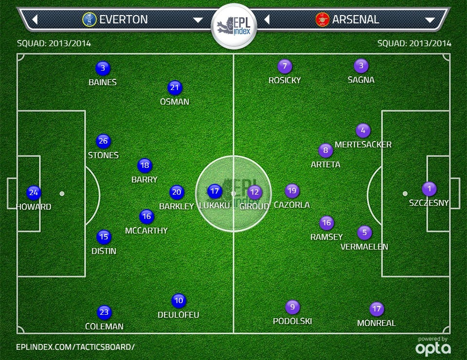 Possible Lineups: Everton vs Arsenal