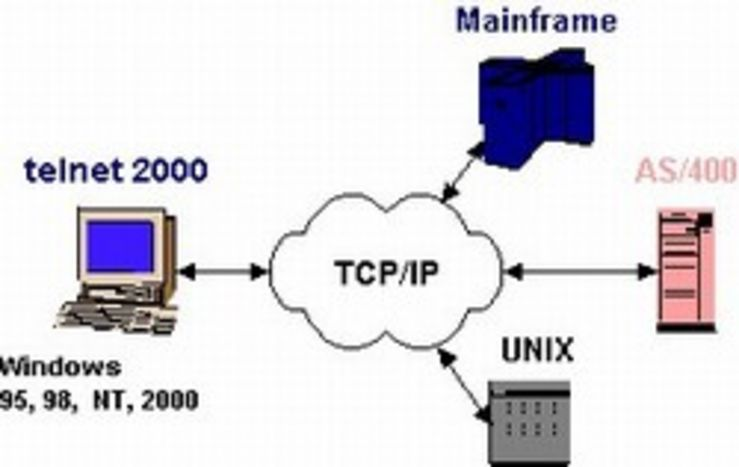 how to connect using telnet