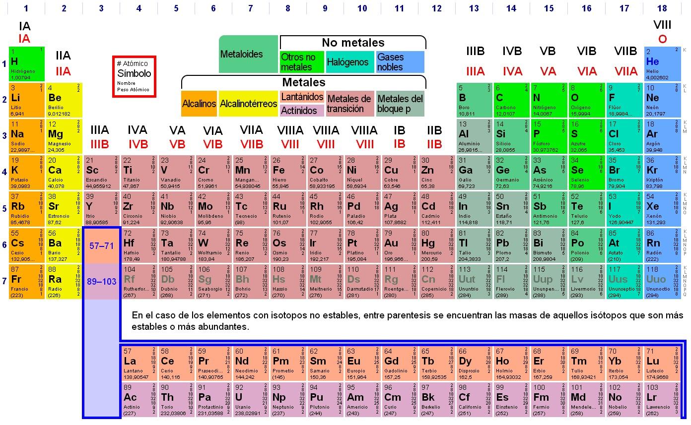 Disfrutemos de las ciencias naturales en la huerta romeral la tabla peridica luego de reconocer los niveles de organizacin de los seres vivos soluciona en tu cuaderno urtaz Image collections