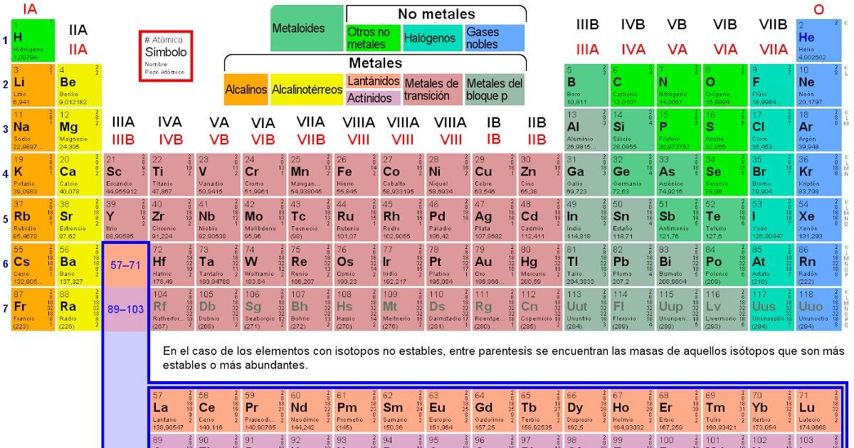 Tabla periodica y los elementos quimica urtaz Image collections