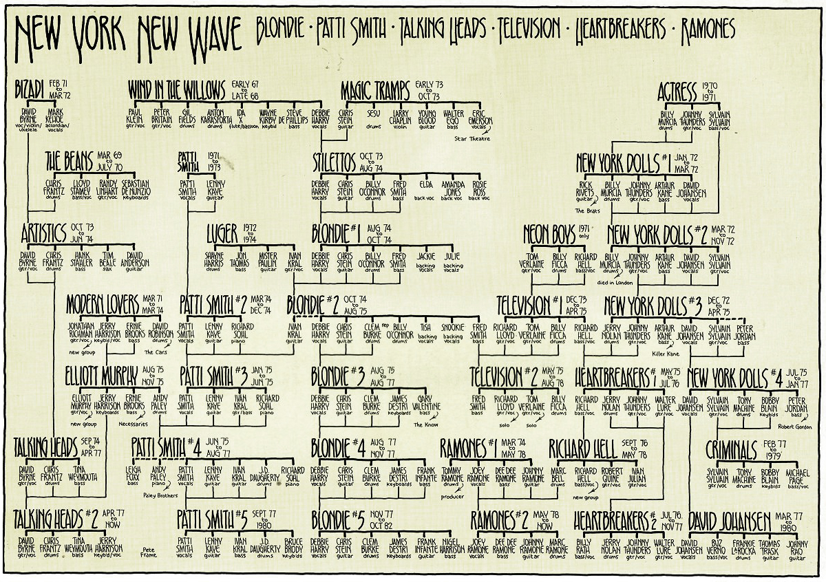 Revisiting Pete Frame S Quot New York New Wave Quot Family Tree