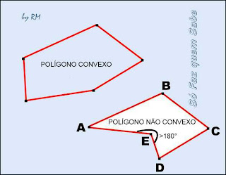 Polígonos convexos e não convexos ou côncavos