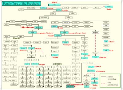 http://infomasihariini.blogspot.com/2015/12/inilah-nama-nama-nabi-dan-rasul-313.html