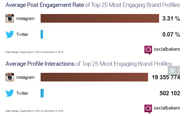 """comparison of online user engagement  across twitter and instagram'"