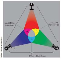 Teoria da cor fotográfica - Rosa de Cores