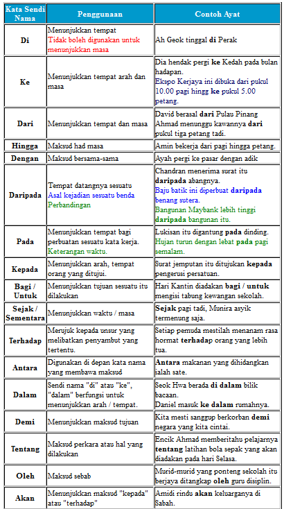 Laman Bahasa Melayu Kata Sendi Nama