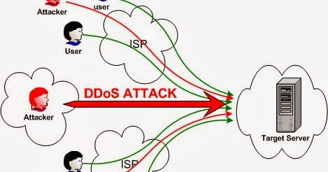 DOS Attack Types And Tools
