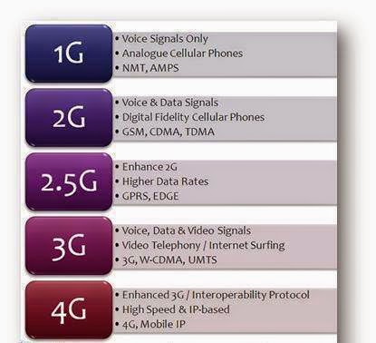Difference Between 1G 2G 25G 3G 4G 5G