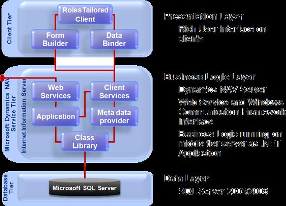 I t gurukul dynamics nav three tier architecture diagram for 5 tier architecture