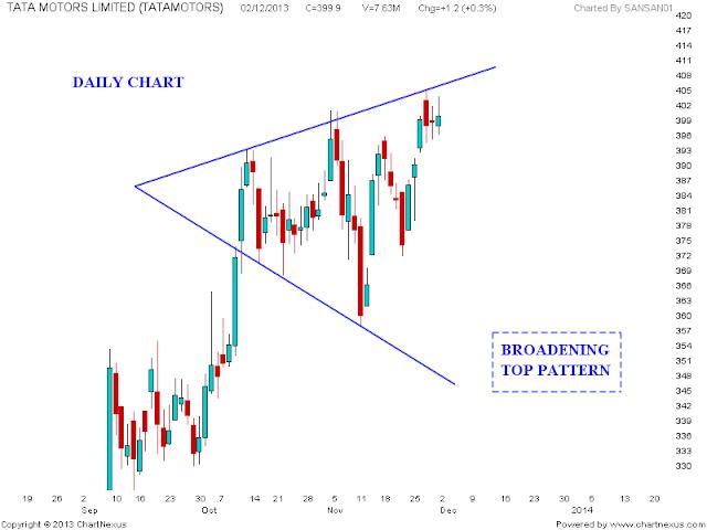 Tata Motors Chart Analysis Stock Market Chart Analysis