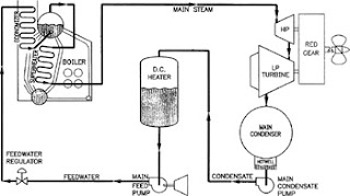 ship's steam system