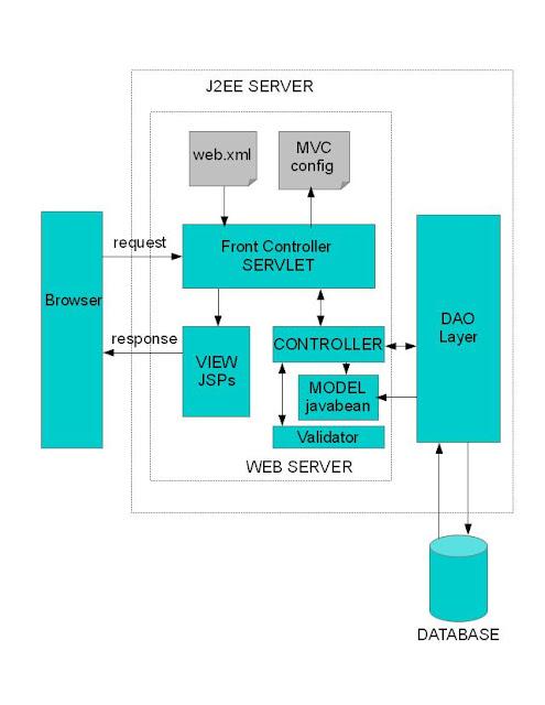 MVC2 Architecture