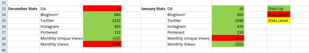 Spreadsheet Blogging Monthly Stats
