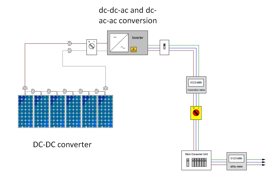 Mphil Power Electronics Dc To Ac Conversion Circuit How Are Electronic Modules Used In