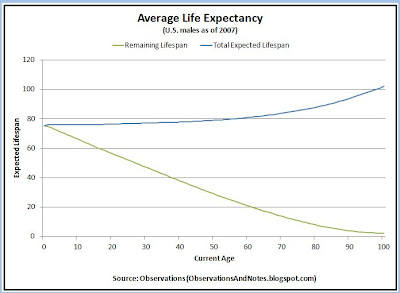 U.S. males mortality rates, lifespans & life expectancy in 2007