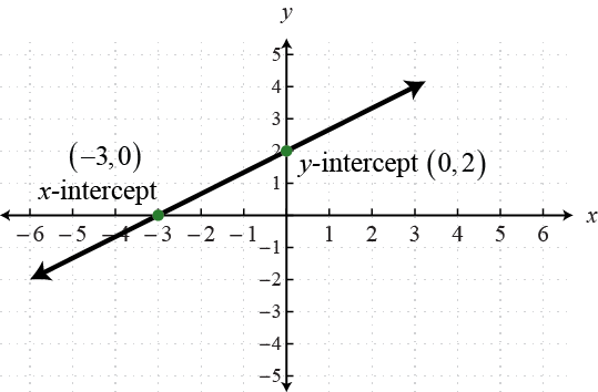 OpenAlgebra.com: intercepts