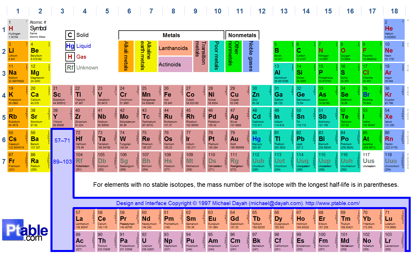 Periodic Table Elements Song Tom Lehrer