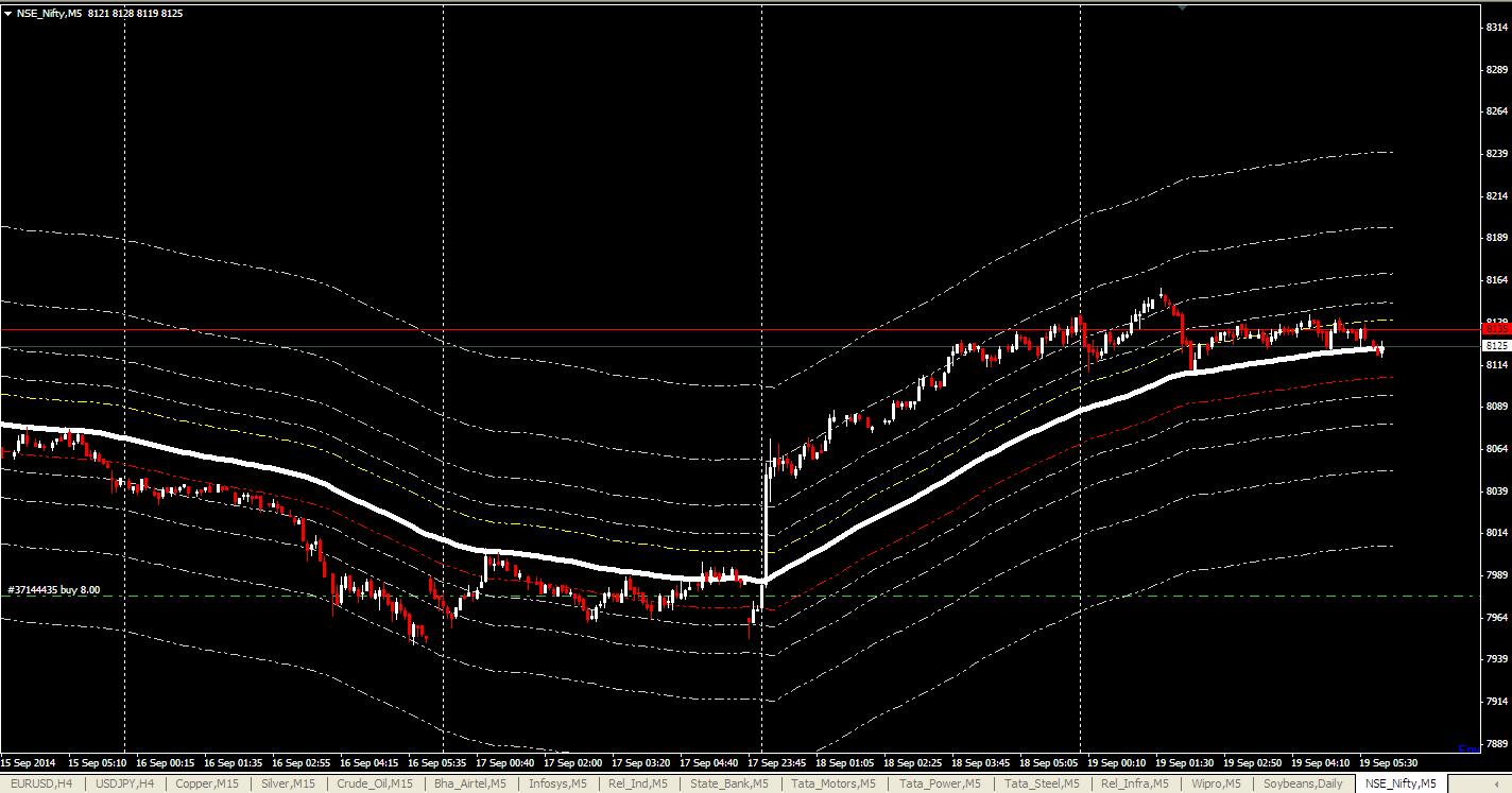 Trading system metatrader 4