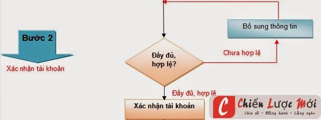 Hướng đẫn đăng ký web với bộ thông tin truyên thông - Bước 2