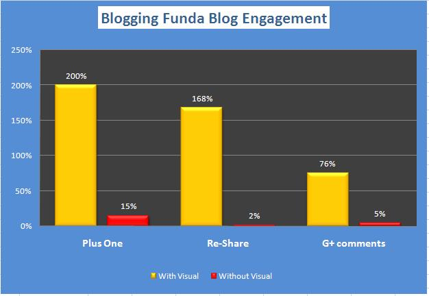Impact of visual content on my Blog Engagement - BloggingFunda