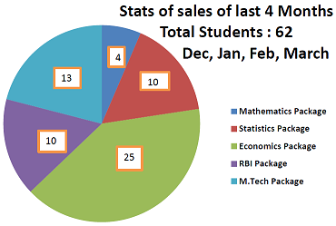 Sales Chart of Study Materials of Ctanujit Classes