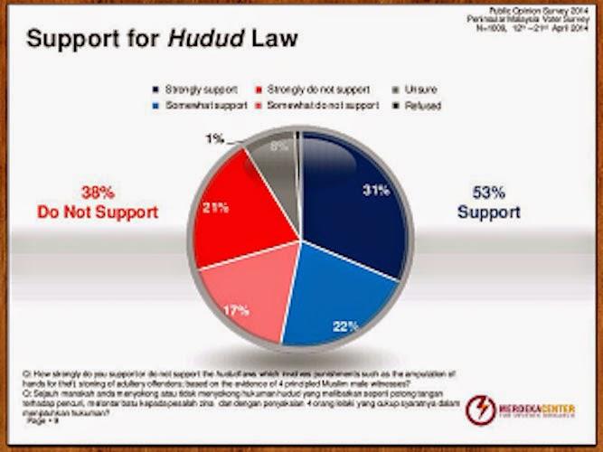 Kenapa Hudud (buat masa ini) Untuk Orang Islam Sahaja ?