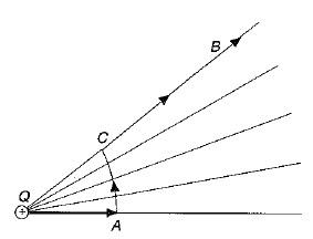 Trayectoria para el cálculo del potencial de una carga