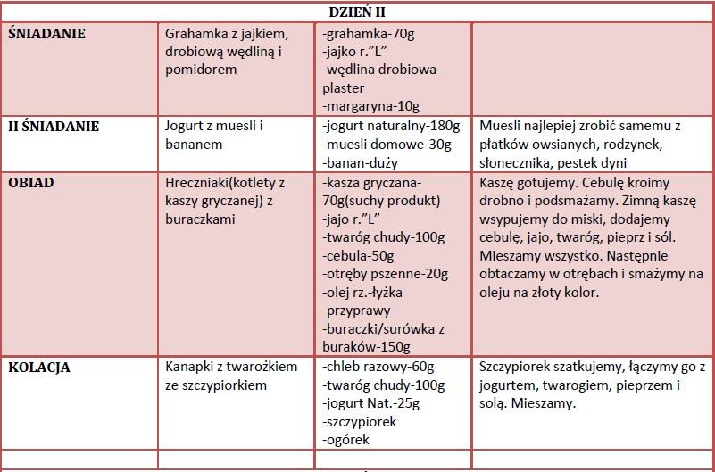 Codzienne Odzywianie Dla Diety 1500 Kalorii Gurbacoopa Tk
