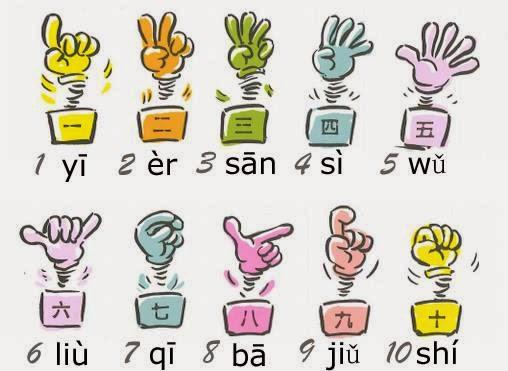 Préférence Apprendre le chinois: 【Audio】 Compter en chinois: Geste+  SW99