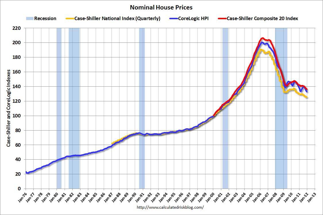 risk real house prices and price to rent fall to late 39 90s levels