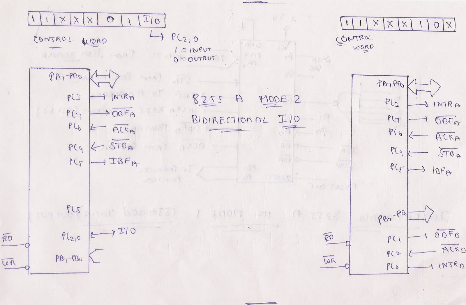 microprocessor and microcontroller  8255 mode 2