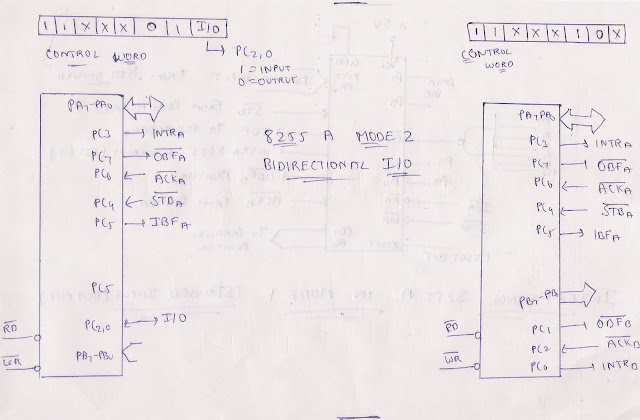 microprocessor and microcontroller  8255 mode 2 bidirectional input output image