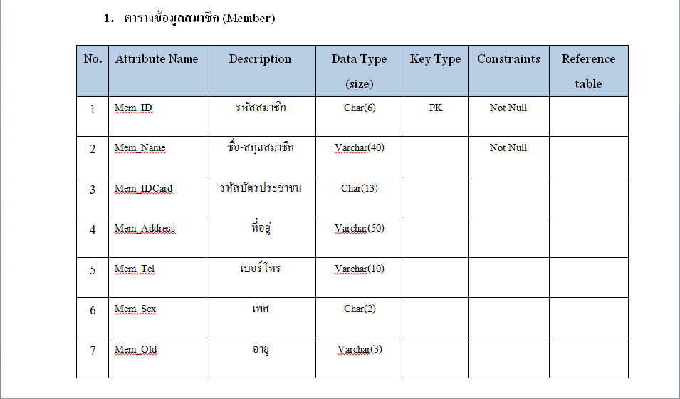 Data dictionary vcd dvd for Data dictionary format