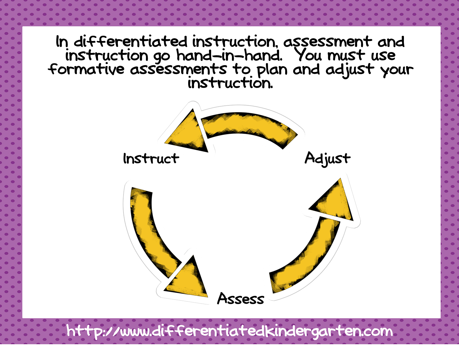 Is On Going Assessment Driving Your Differentiated Instruction