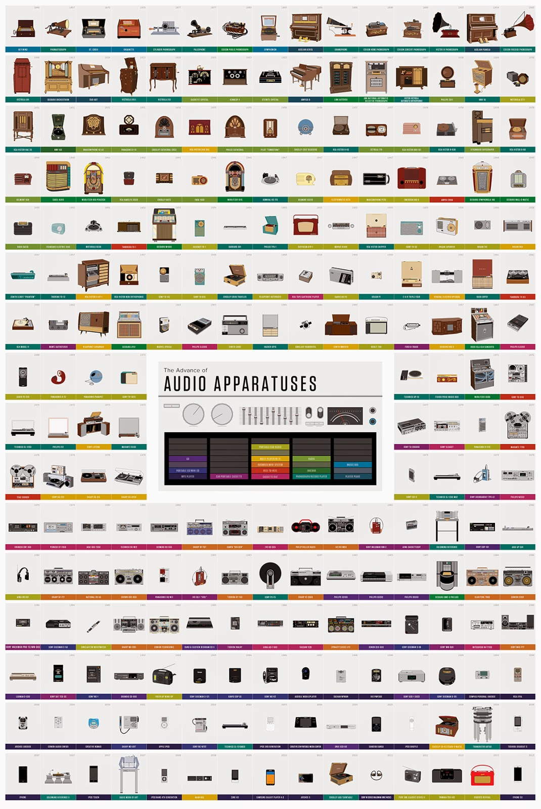 http://www.fastcodesign.com/3020964/infographic-of-the-day/infographic-the-history-of-audio-equipment?partner=rss&utm_source=feedburner&utm_medium=feed&utm_campaign=Feed%3A+fastcompany%2Fheadlines+%28Fast+Company%29