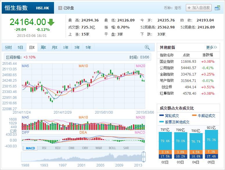 中国株コバンザメ投資 香港ハンセン指数20150306