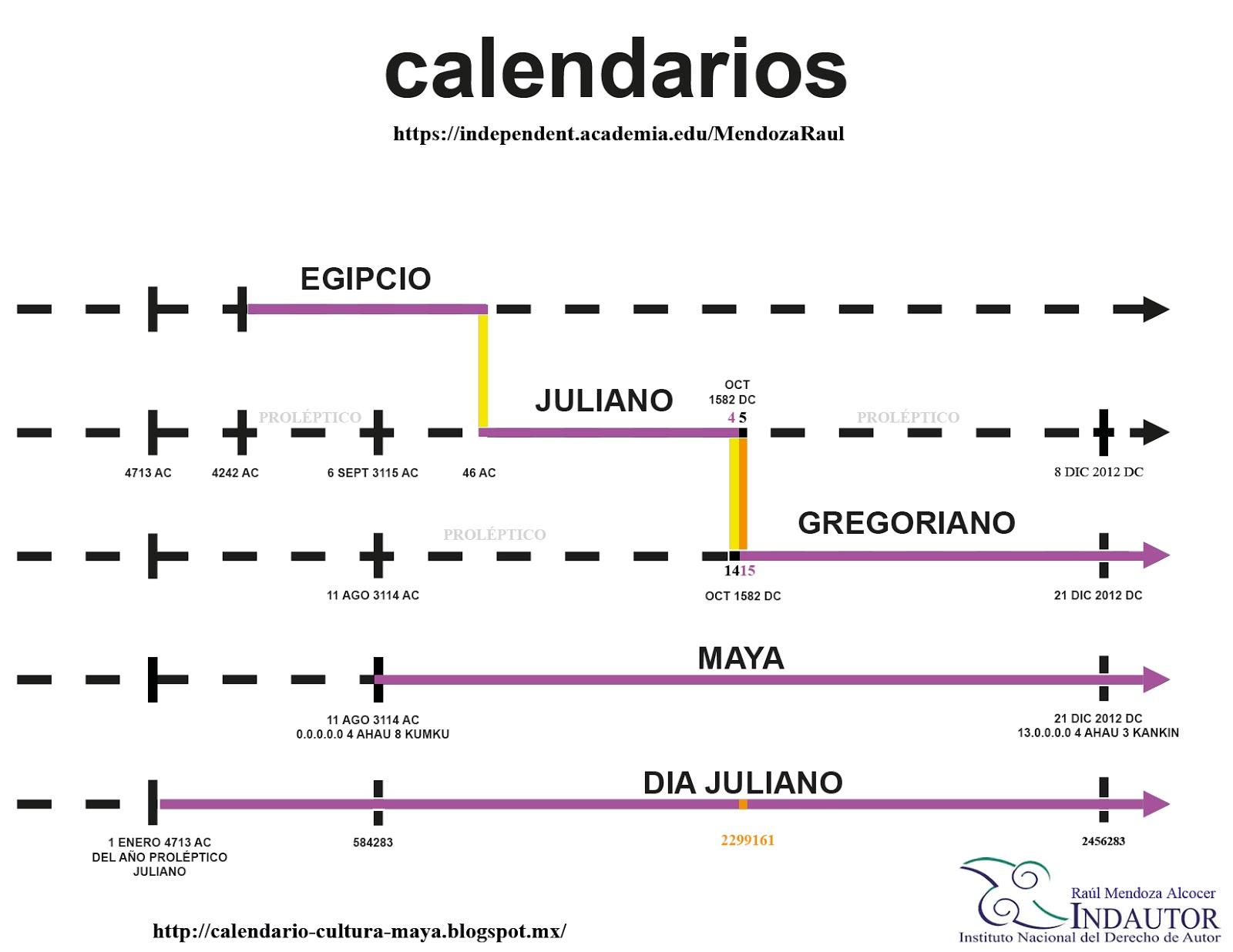 Maya: El Calendario Juliano, Gregoriano, Maya y el Día Juliano
