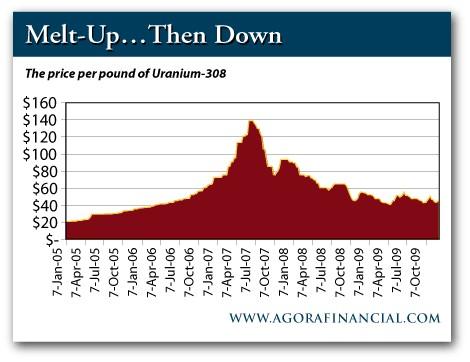تذبذب سعر باوند أكسيد اليورانيوم U3O8 بين عامي 2005 – 2009